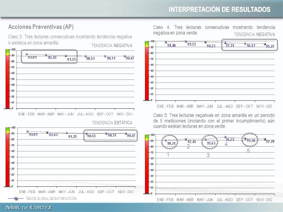 1 2 3 4 5 INTERPRETACIÓN DE RESULTADOS Acciones Preventivas (AP) Caso 3: Tres lecturas consecutivas mostrando tendencia negativa o estática en zona am