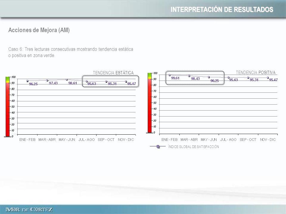 Acciones de Mejora (AM) Caso 6: Tres lecturas consecutivas mostrando tendencia estática o positiva en zona verde. ÍNDICE GLOBAL DE SATISFACCIÓN INTERP