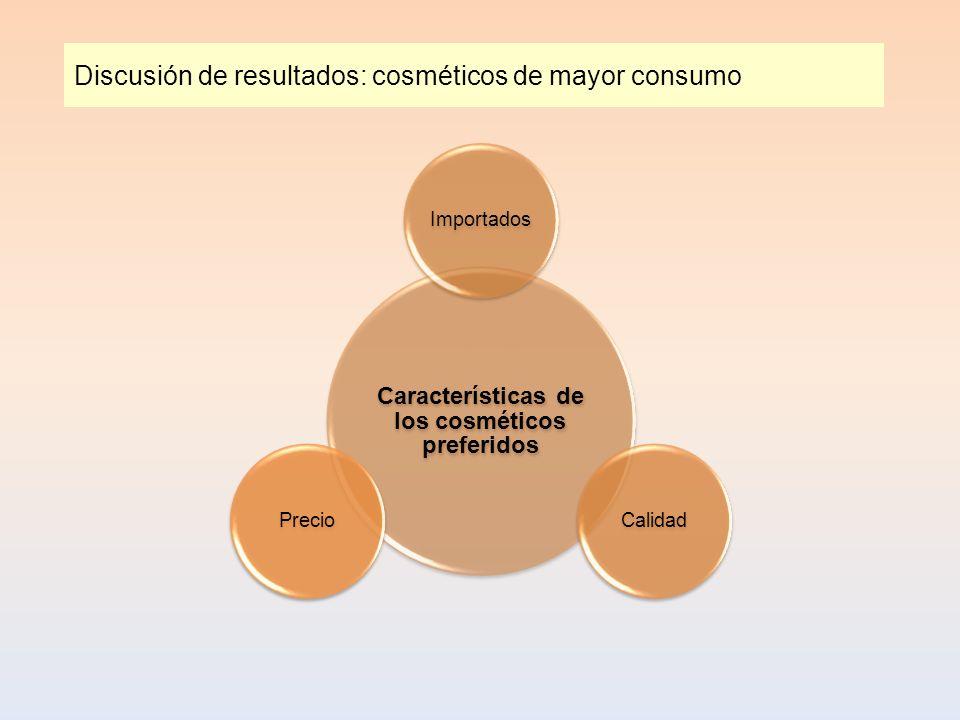 Discusión de resultados: cosméticos de mayor consumo Características de los cosméticos preferidos ImportadosCalidadPrecio