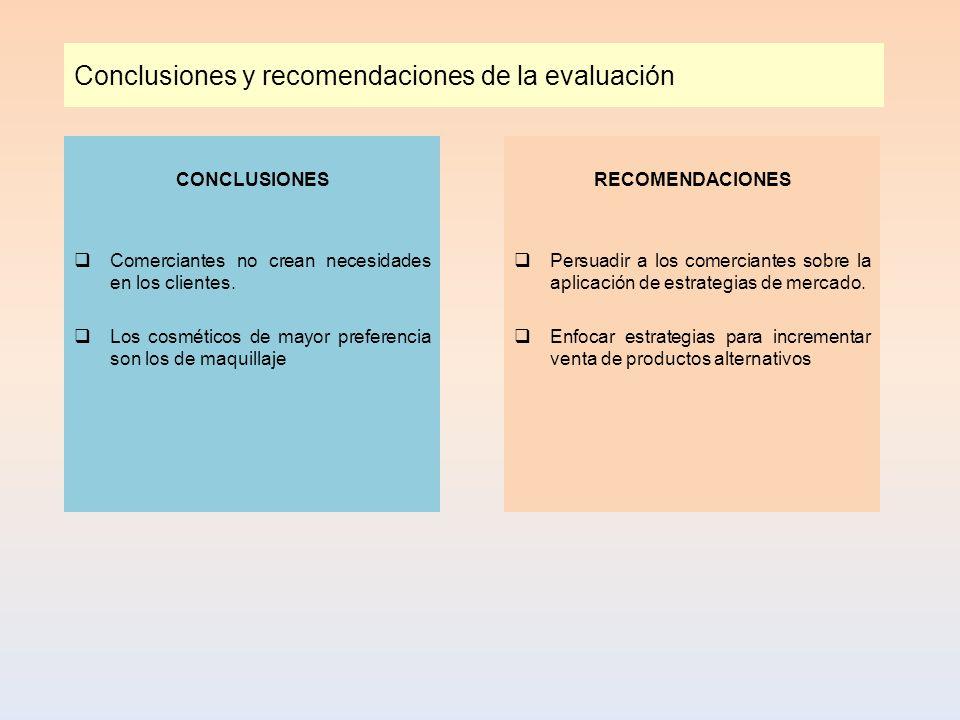 Conclusiones y recomendaciones de la evaluación CONCLUSIONES Comerciantes no crean necesidades en los clientes. Los cosméticos de mayor preferencia so