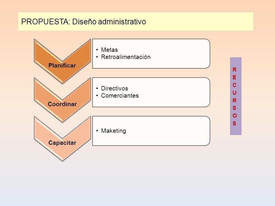 PROPUESTA: Diseño administrativo RECURSOSRECURSOS Planificar Metas Retroalimentación Coordinar Directivos Comerciantes Capacitar Maketing
