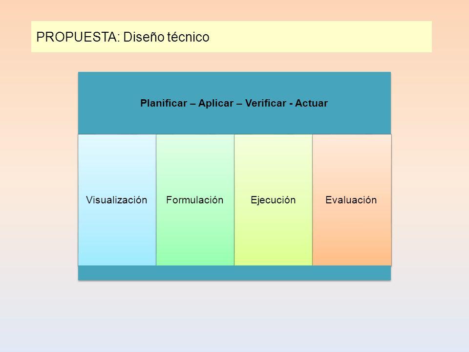 PROPUESTA: Diseño técnico Planificar – Aplicar – Verificar - Actuar VisualizaciónFormulaciónEjecuciónEvaluación