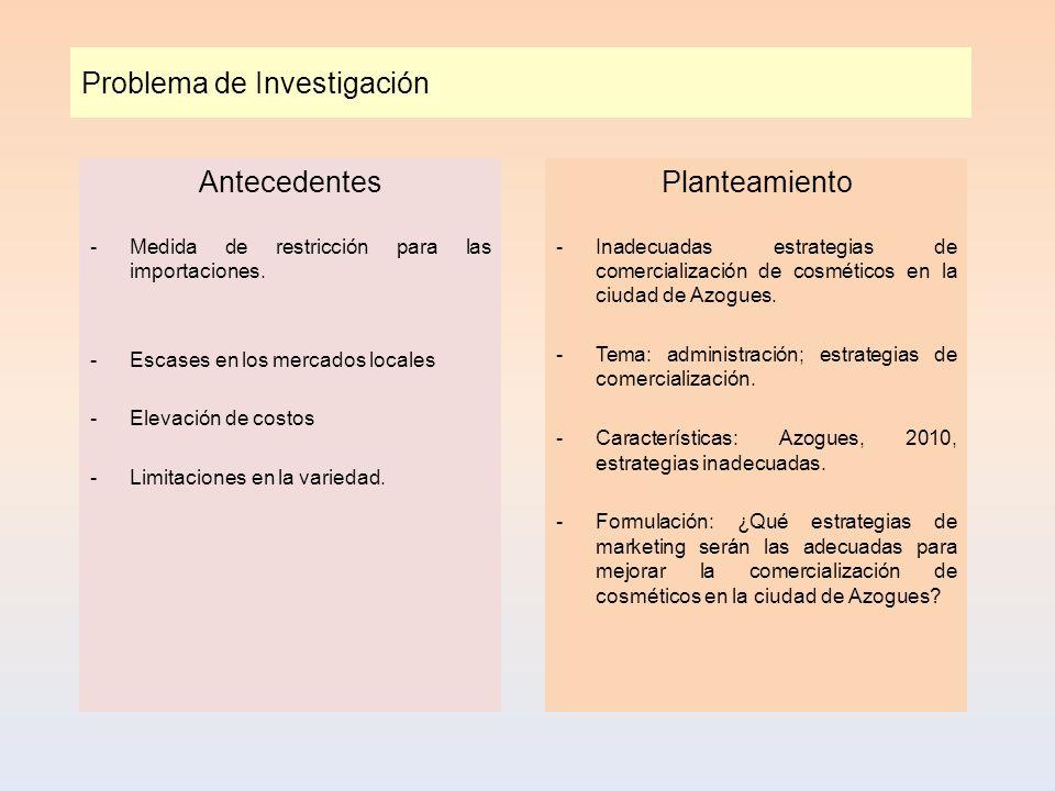 Problema de Investigación Antecedentes -Medida de restricción para las importaciones. -Escases en los mercados locales -Elevación de costos -Limitacio