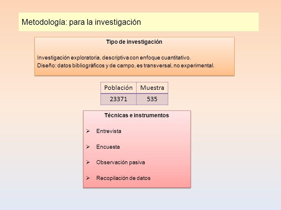 Metodología: para la investigación Tipo de investigación Investigación exploratoria, descriptiva con enfoque cuantitativo. Diseño: datos bibliográfico
