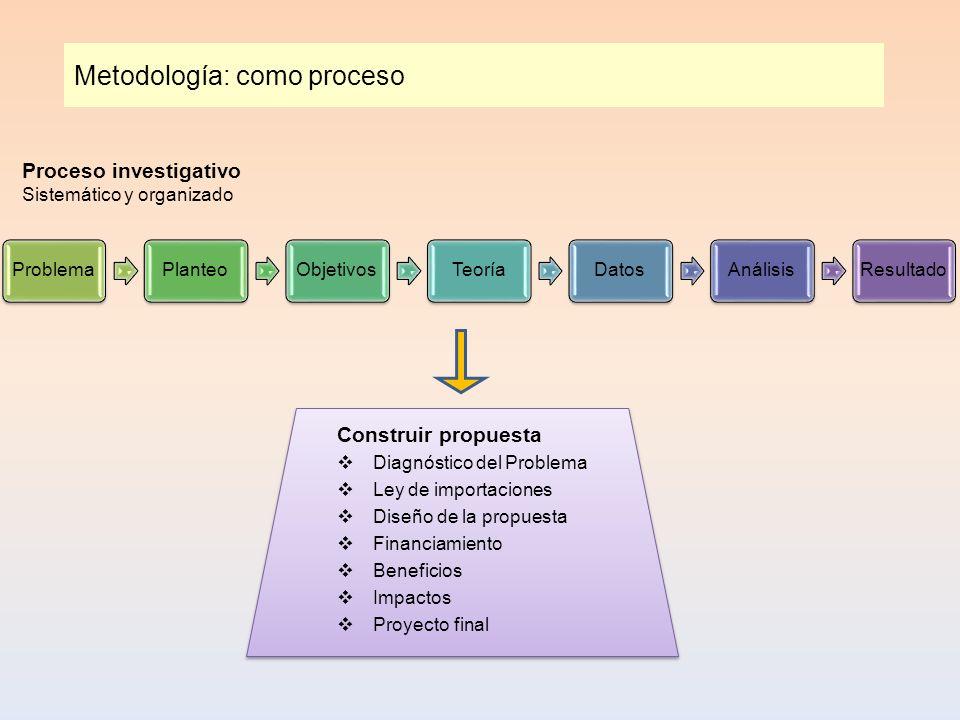 Metodología: como proceso ProblemaPlanteoObjetivosTeoríaDatosAnálisisResultado Proceso investigativo Sistemático y organizado Construir propuesta Diag