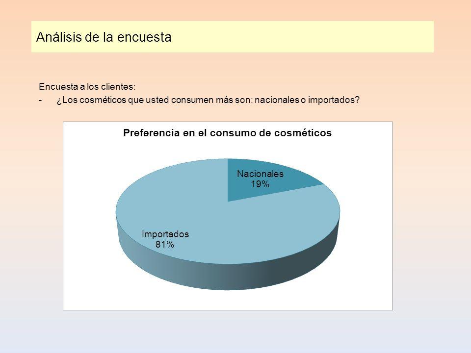 Análisis de la encuesta Encuesta a los clientes: -¿Los cosméticos que usted consumen más son: nacionales o importados?
