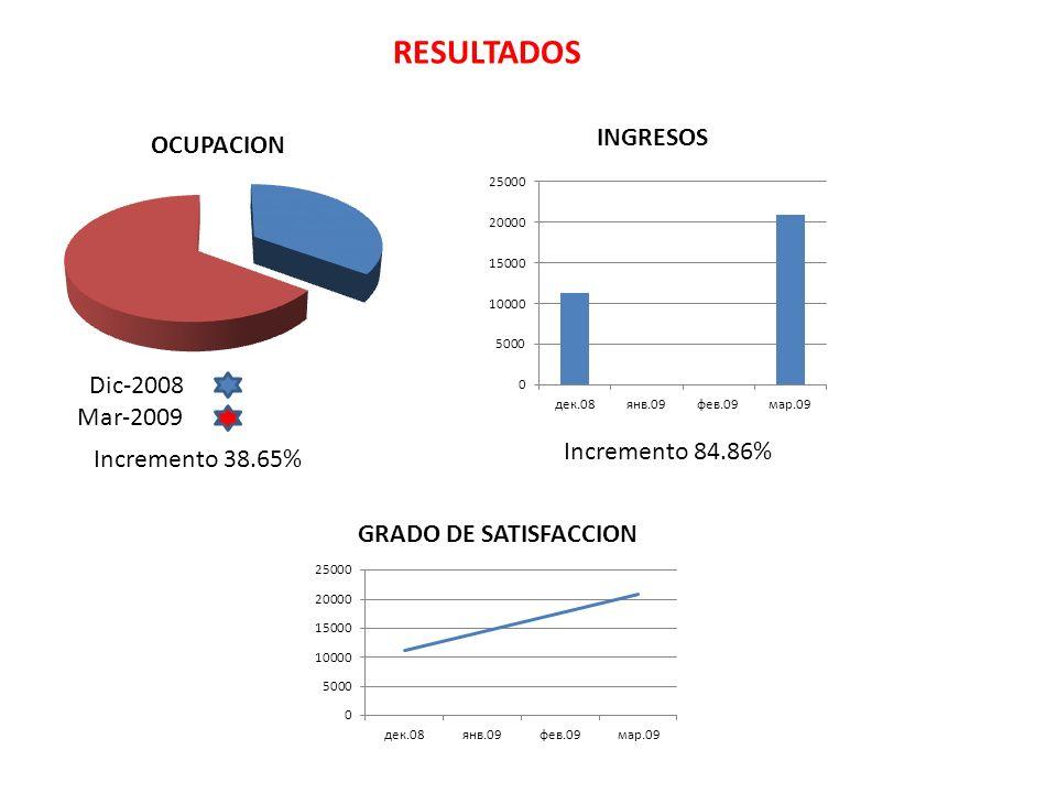 RESULTADOS Dic-2008 Mar-2009 OCUPACION Incremento 38.65% Incremento 84.86% INGRESOS GRADO DE SATISFACCION