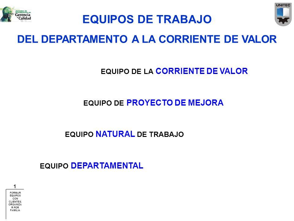 EQUIPOS DE TRABAJO DEL DEPARTAMENTO A LA CORRIENTE DE VALOR EQUIPO DEPARTAMENTAL EQUIPO NATURAL DE TRABAJO EQUIPO DE PROYECTO DE MEJORA EQUIPO DE LA C