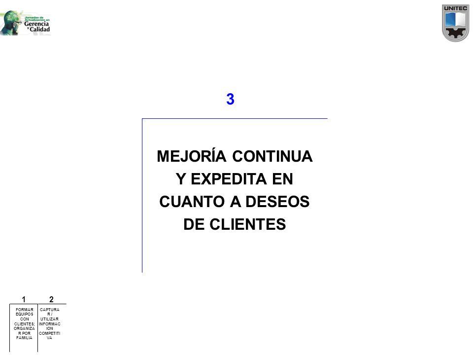 MEJORÍA CONTINUA Y EXPEDITA EN CUANTO A DESEOS DE CLIENTES 3 FORMAR EQUIPOS CON CLIENTES; ORGANIZA R POR FAMILIA CAPTURA R / UTILIZAR INFORMAC ION COM