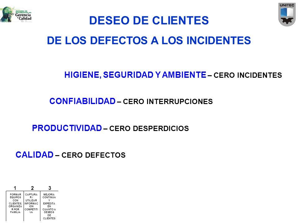 DESEO DE CLIENTES DE LOS DEFECTOS A LOS INCIDENTES CALIDAD – CERO DEFECTOS PRODUCTIVIDAD – CERO DESPERDICIOS CONFIABILIDAD – CERO INTERRUPCIONES HIGIE