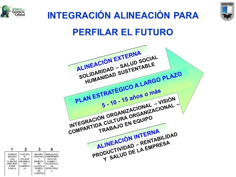 ALINEACIÓN EXTERNA PLAN ESTRATÉGICO A LARGO PLAZO 5 - 10 - 15 años o más INTEGRACIÓN ORGANIZACIONAL – VISIÓN COMPARTIDA CULTURA ORGANIZACIONAL – TRABA