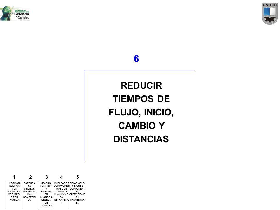 6 REDUCIR TIEMPOS DE FLUJO, INICIO, CAMBIO Y DISTANCIAS FORMAR EQUIPOS CON CLIENTES; ORGANIZA R POR FAMILIA CAPTURA R / UTILIZAR INFORMAC ION COMPETIT