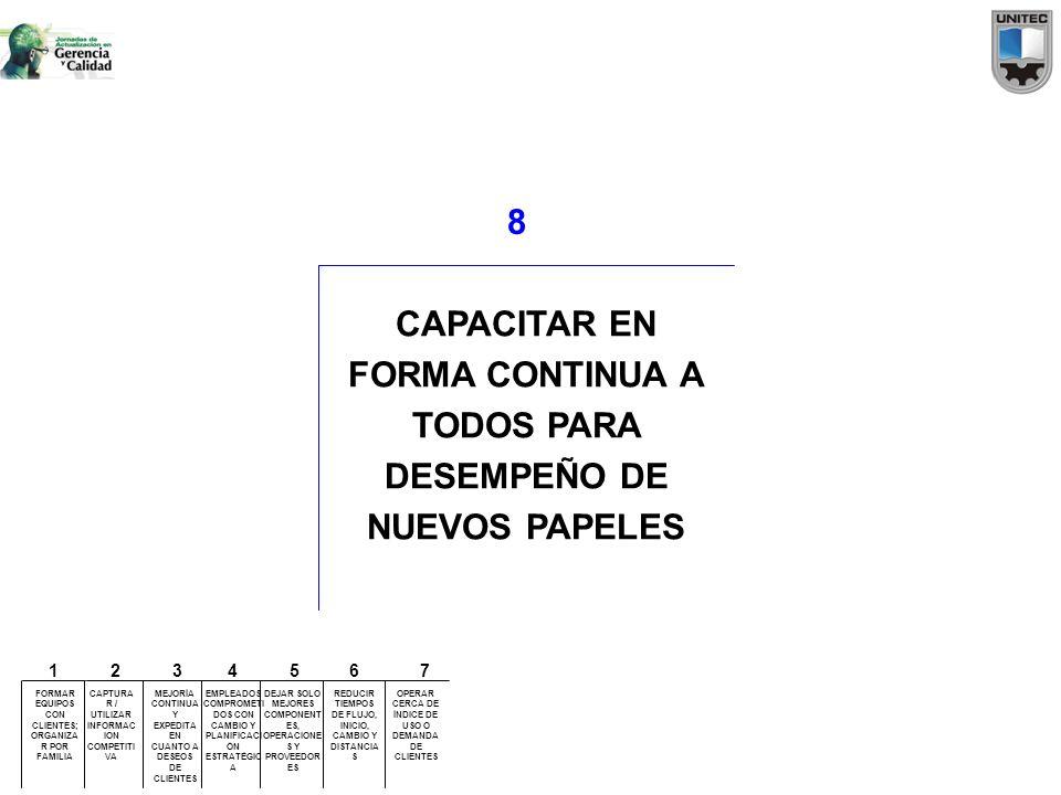 8 CAPACITAR EN FORMA CONTINUA A TODOS PARA DESEMPEÑO DE NUEVOS PAPELES FORMAR EQUIPOS CON CLIENTES; ORGANIZA R POR FAMILIA CAPTURA R / UTILIZAR INFORM