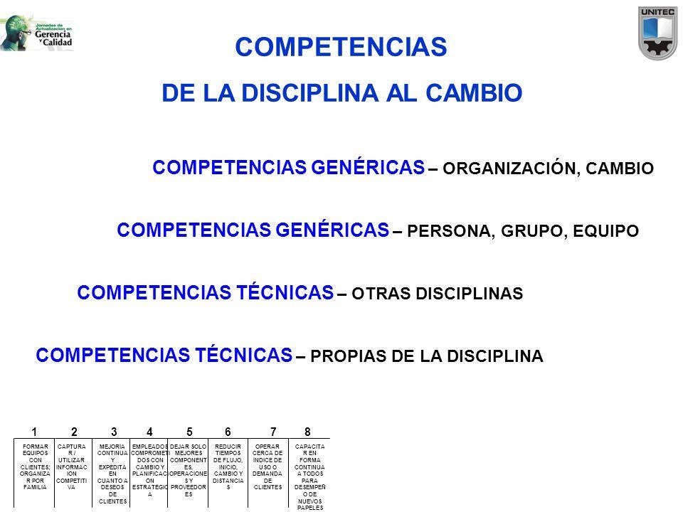 COMPETENCIAS DE LA DISCIPLINA AL CAMBIO COMPETENCIAS TÉCNICAS – PROPIAS DE LA DISCIPLINA COMPETENCIAS TÉCNICAS – OTRAS DISCIPLINAS COMPETENCIAS GENÉRI