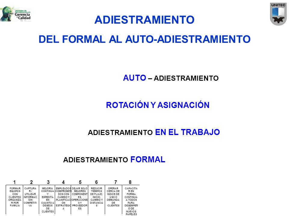 ADIESTRAMIENTO DEL FORMAL AL AUTO-ADIESTRAMIENTO ADIESTRAMIENTO FORMAL ADIESTRAMIENTO EN EL TRABAJO ROTACIÓN Y ASIGNACIÓN AUTO – ADIESTRAMIENTO FORMAR