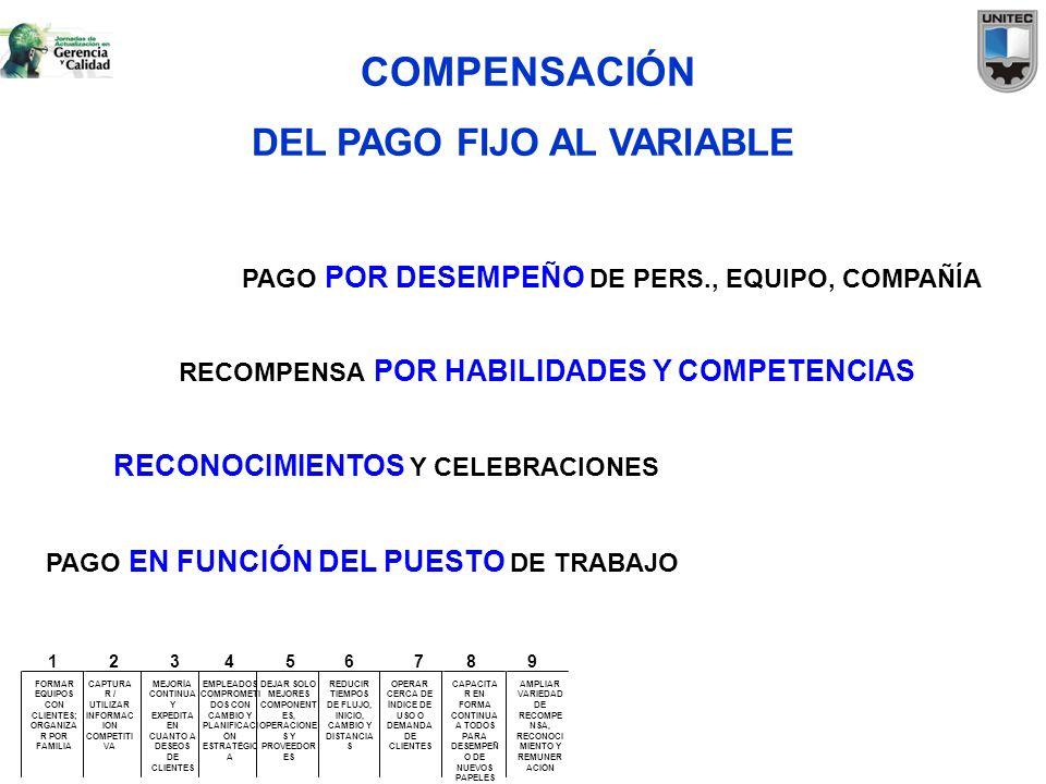 COMPENSACIÓN DEL PAGO FIJO AL VARIABLE PAGO EN FUNCIÓN DEL PUESTO DE TRABAJO RECONOCIMIENTOS Y CELEBRACIONES RECOMPENSA POR HABILIDADES Y COMPETENCIAS