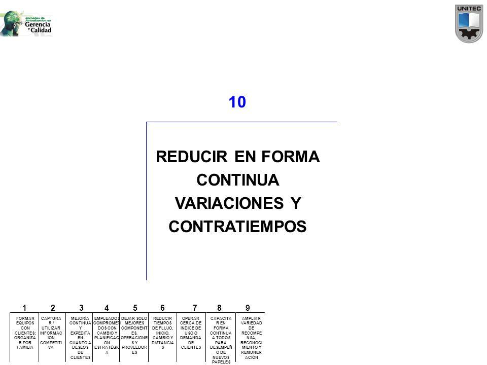 10 REDUCIR EN FORMA CONTINUA VARIACIONES Y CONTRATIEMPOS FORMAR EQUIPOS CON CLIENTES; ORGANIZA R POR FAMILIA CAPTURA R / UTILIZAR INFORMAC ION COMPETI