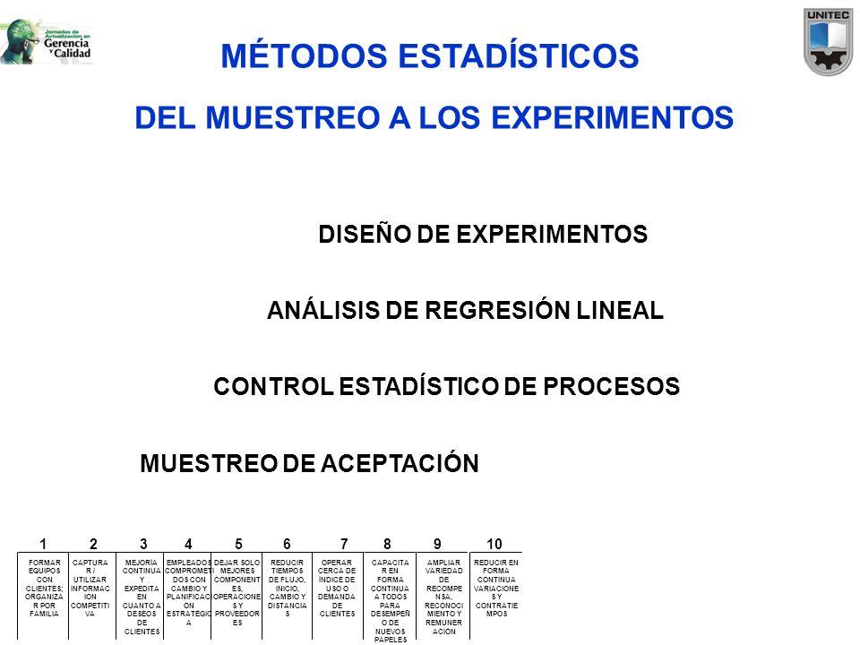 MÉTODOS ESTADÍSTICOS DEL MUESTREO A LOS EXPERIMENTOS MUESTREO DE ACEPTACIÓN CONTROL ESTADÍSTICO DE PROCESOS ANÁLISIS DE REGRESIÓN LINEAL DISEÑO DE EXP