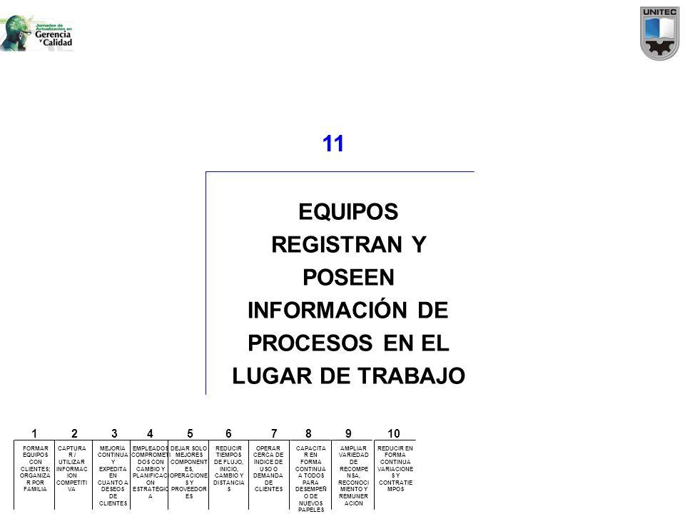 11 EQUIPOS REGISTRAN Y POSEEN INFORMACIÓN DE PROCESOS EN EL LUGAR DE TRABAJO FORMAR EQUIPOS CON CLIENTES; ORGANIZA R POR FAMILIA CAPTURA R / UTILIZAR