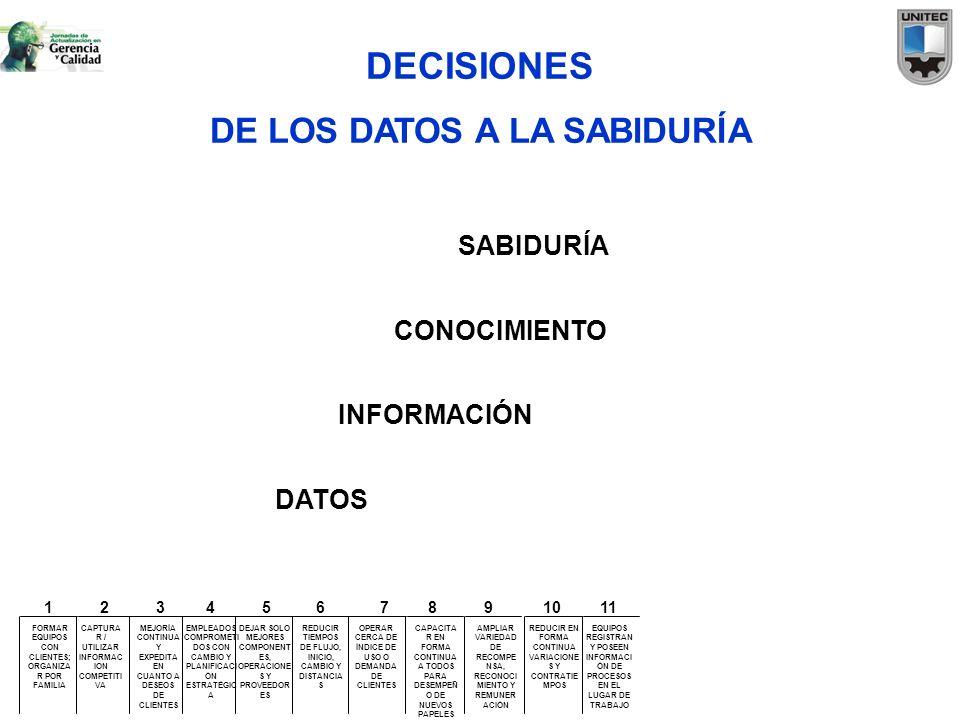 DECISIONES DE LOS DATOS A LA SABIDURÍA DATOS INFORMACIÓN CONOCIMIENTO SABIDURÍA FORMAR EQUIPOS CON CLIENTES; ORGANIZA R POR FAMILIA CAPTURA R / UTILIZ