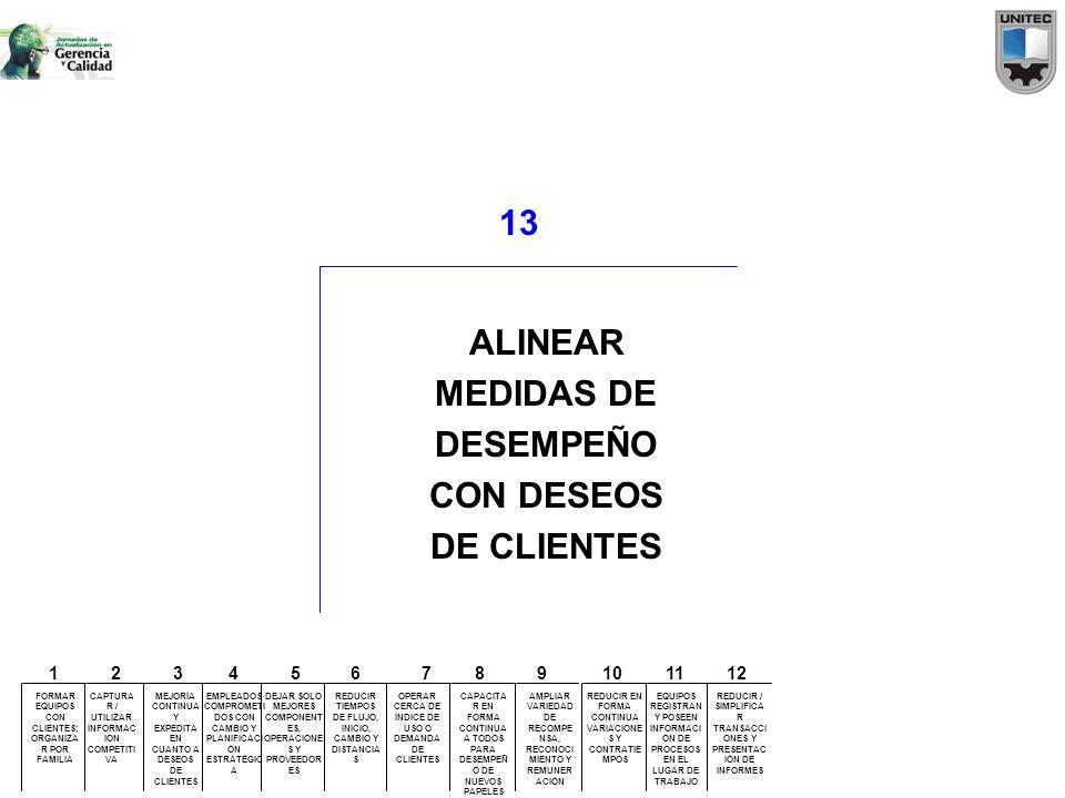 13 ALINEAR MEDIDAS DE DESEMPEÑO CON DESEOS DE CLIENTES FORMAR EQUIPOS CON CLIENTES; ORGANIZA R POR FAMILIA CAPTURA R / UTILIZAR INFORMAC ION COMPETITI
