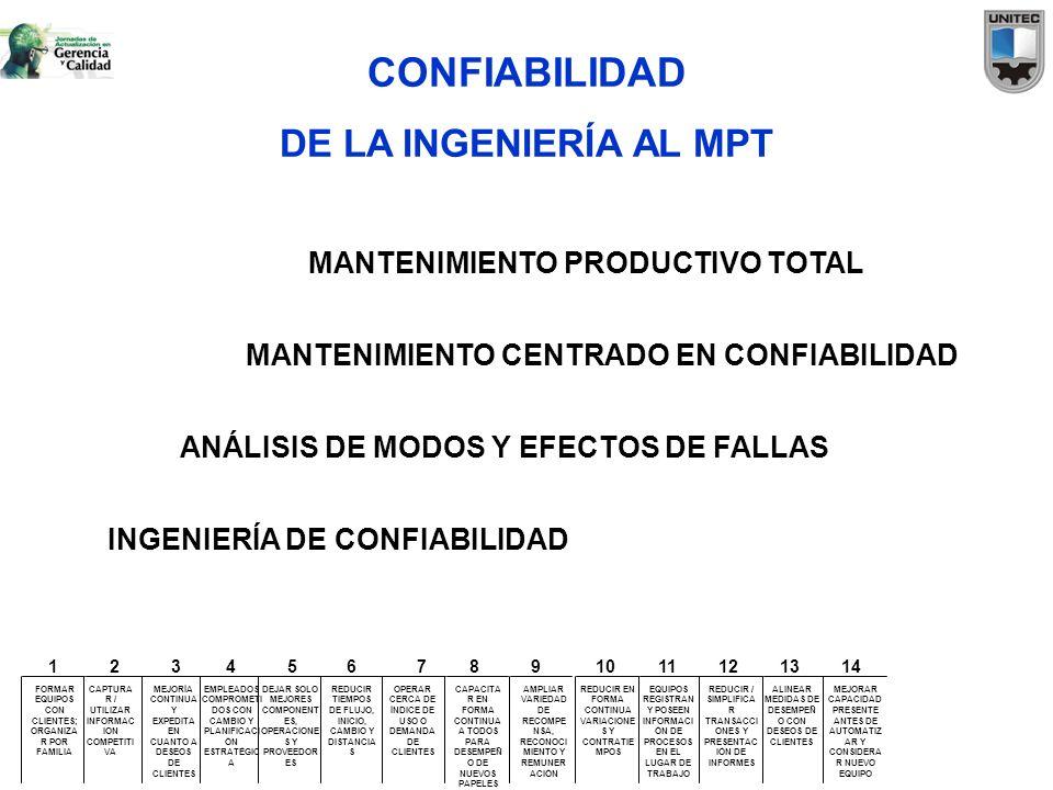 CONFIABILIDAD DE LA INGENIERÍA AL MPT INGENIERÍA DE CONFIABILIDAD ANÁLISIS DE MODOS Y EFECTOS DE FALLAS MANTENIMIENTO CENTRADO EN CONFIABILIDAD MANTEN