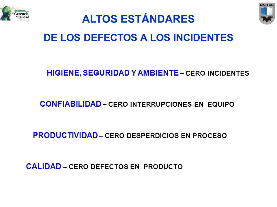 ALTOS ESTÁNDARES DE LOS DEFECTOS A LOS INCIDENTES CALIDAD – CERO DEFECTOS EN PRODUCTO PRODUCTIVIDAD – CERO DESPERDICIOS EN PROCESO CONFIABILIDAD – CER