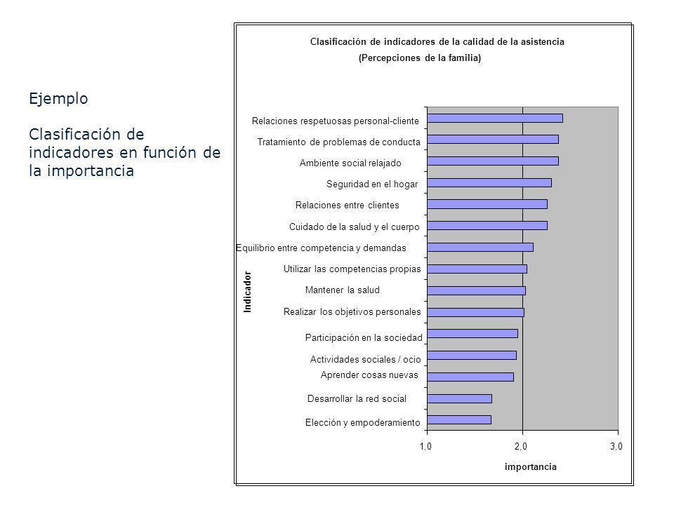 Ejemplo Clasificación de indicadores en función de la importancia Clasificación de indicadores de la calidad de la asistencia (Percepciones de la fami