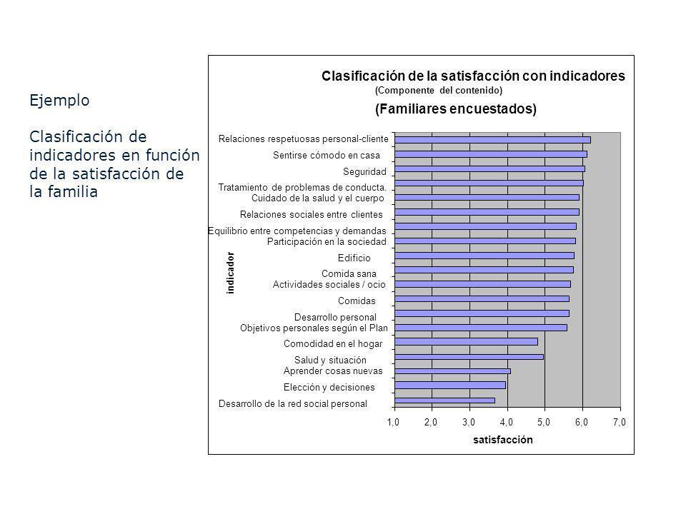 Clasificación de la satisfacción con indicadores (Componente del contenido) (Familiares encuestados) 1,02,03,04,05,06,07,0 Desarrollo de la red social