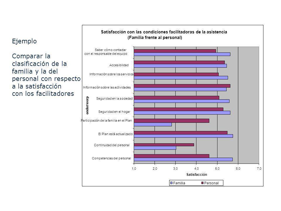 Satisfacción con las condiciones facilitadoras de la asistencia (Familia frente al personal) 1,02,03,04,05,06,07,0 Competencias del personal Continuid