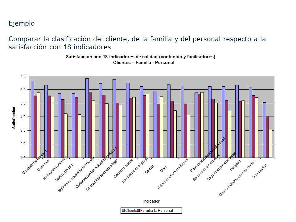 Ejemplo Comparar la clasificación del cliente, de la familia y del personal respecto a la satisfacción con 18 indicadores