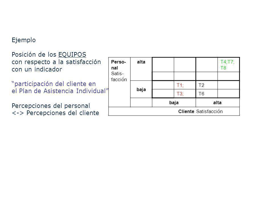 Perso- nal Satis- facci ó n altaT4;T7; T8 baja T1;T2 T3;T6 bajaalta Cliente Satisfacci ó n Ejemplo Posición de los EQUIPOS con respecto a la satisfacc