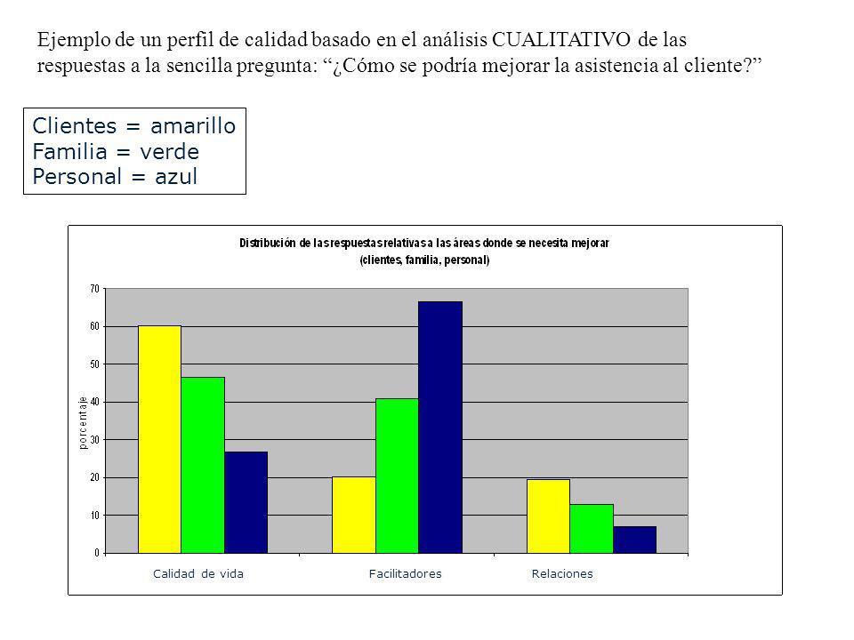 Ejemplo de un perfil de calidad basado en el análisis CUALITATIVO de las respuestas a la sencilla pregunta: ¿Cómo se podría mejorar la asistencia al c