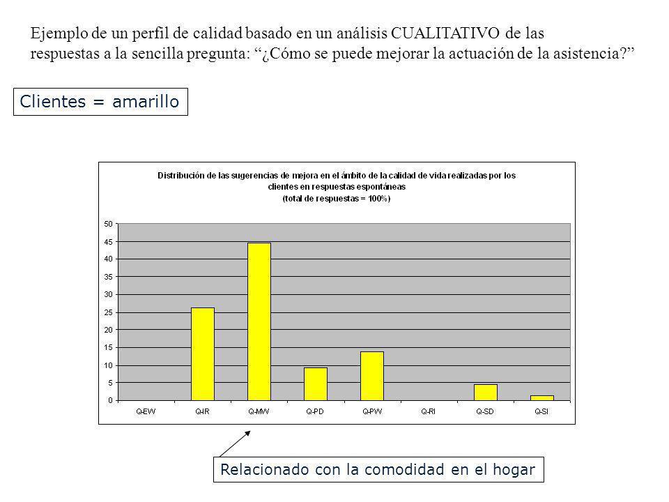 Ejemplo de un perfil de calidad basado en un análisis CUALITATIVO de las respuestas a la sencilla pregunta: ¿Cómo se puede mejorar la actuación de la