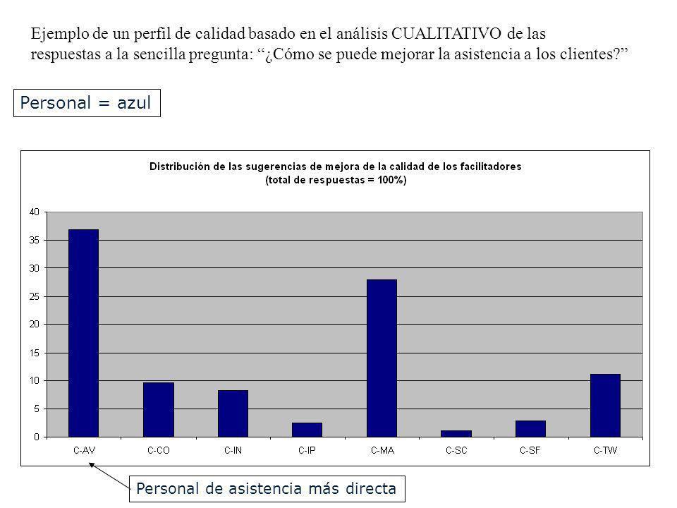 Ejemplo de un perfil de calidad basado en el análisis CUALITATIVO de las respuestas a la sencilla pregunta: ¿Cómo se puede mejorar la asistencia a los