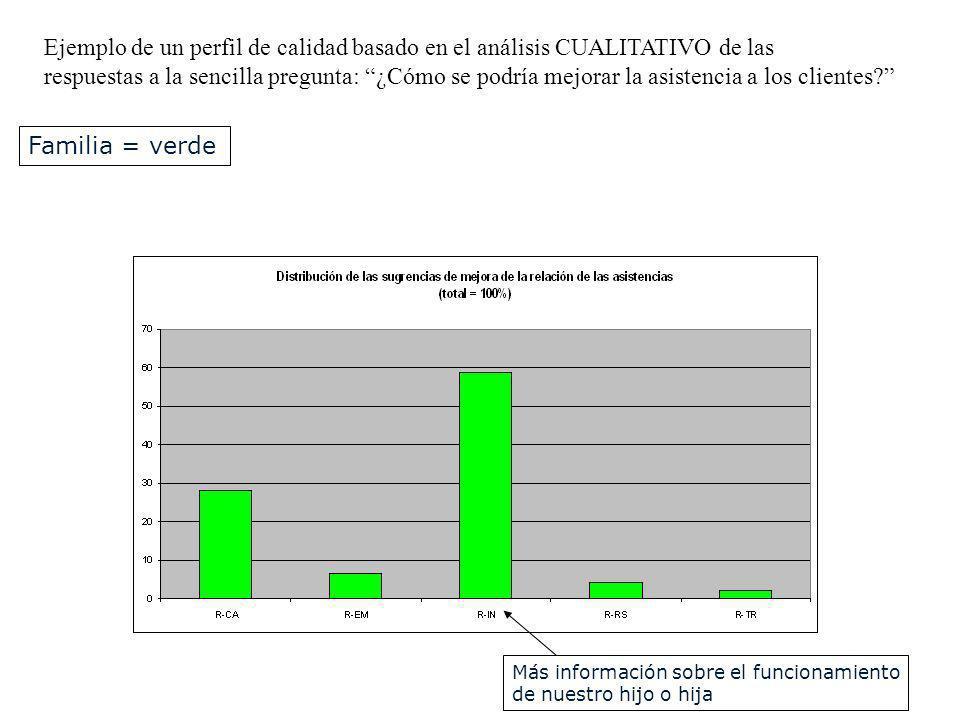 Ejemplo de un perfil de calidad basado en el análisis CUALITATIVO de las respuestas a la sencilla pregunta: ¿Cómo se podría mejorar la asistencia a lo