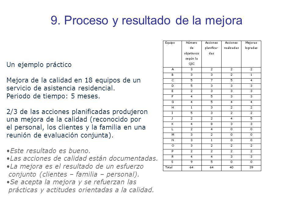 9. Proceso y resultado de la mejora Un ejemplo práctico Mejora de la calidad en 18 equipos de un servicio de asistencia residencial. Periodo de tiempo