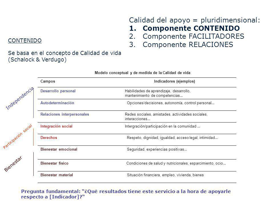CONTENIDO Se basa en el concepto de Calidad de vida (Schalock & Verdugo) Calidad del apoyo = pluridimensional: 1.Componente CONTENIDO 2.Componente FAC