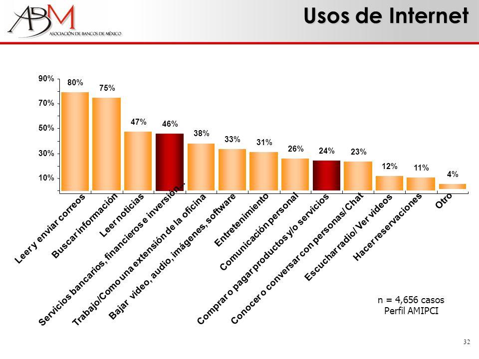 32 80% Leer y enviar correos 46% Servicios bancarios, financieros e inversión... 10% 30% 50% 70% 90% 75% Buscar información 47% Leer noticias 38% Trab