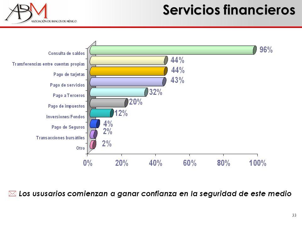 33 * Los ususarios comienzan a ganar confianza en la seguridad de este medio Servicios financieros