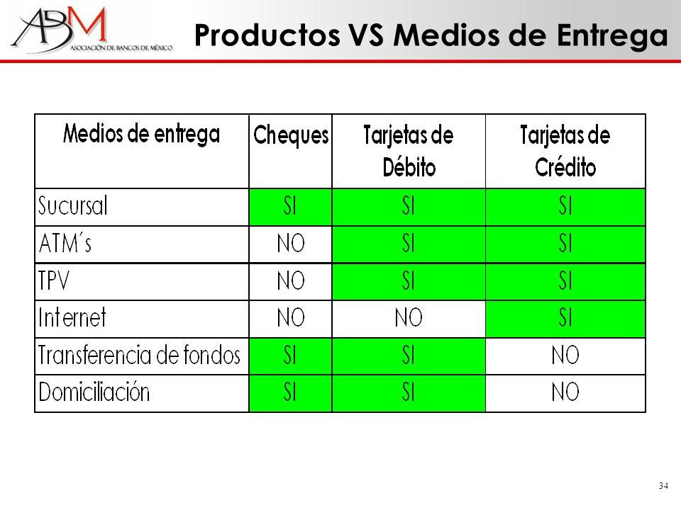 34 Productos VS Medios de Entrega