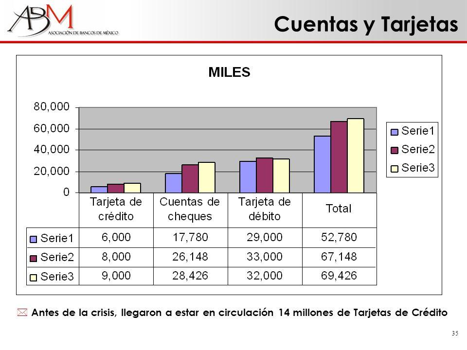 35 Cuentas y Tarjetas * Antes de la crisis, llegaron a estar en circulación 14 millones de Tarjetas de Crédito
