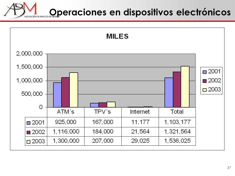 37 Operaciones en dispositivos electrónicos