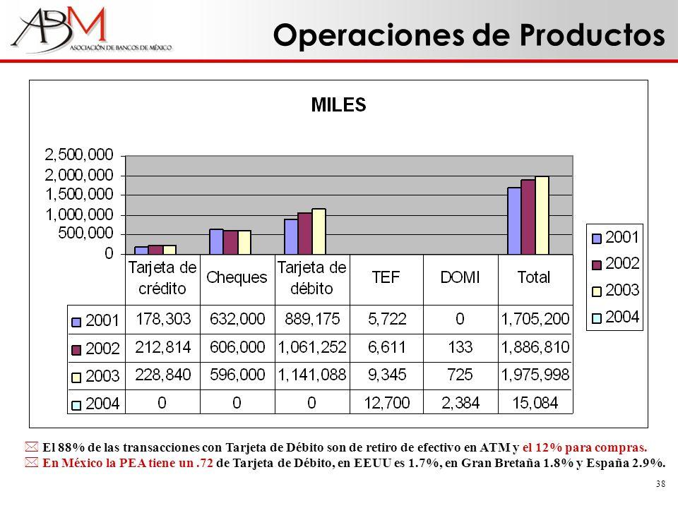 38 Operaciones de Productos * El 88% de las transacciones con Tarjeta de Débito son de retiro de efectivo en ATM y el 12% para compras. * En México la