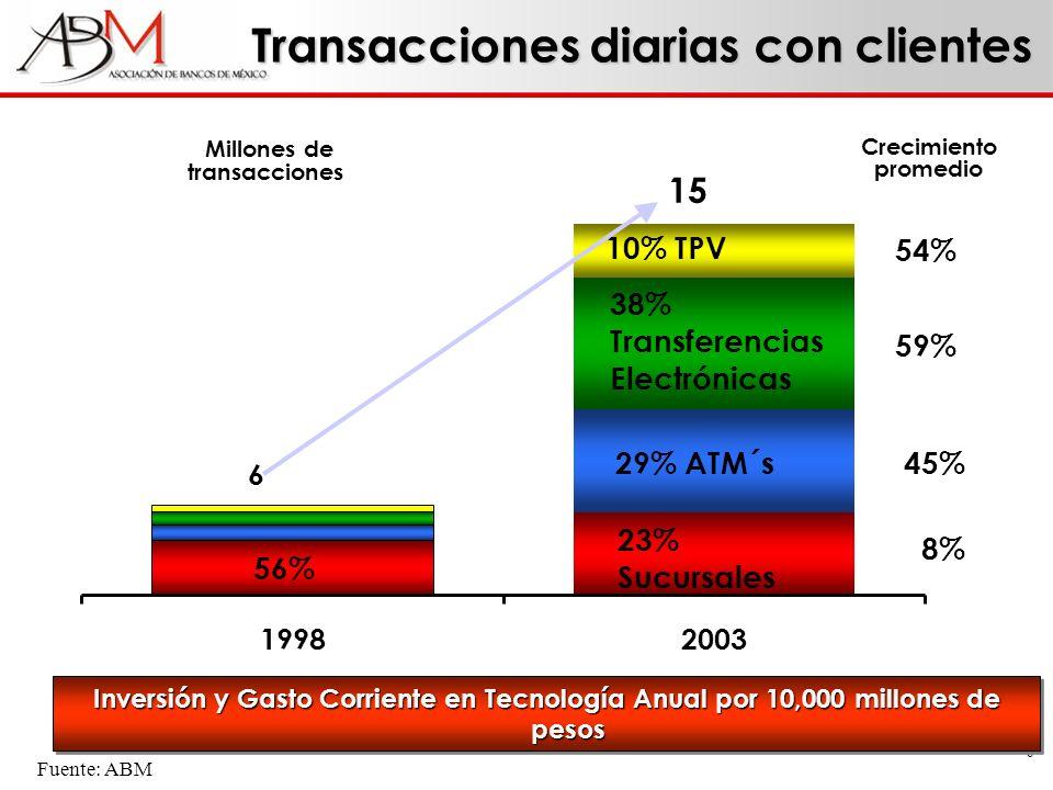 6 Transacciones diarias con clientes 19982003 56% 23% Sucursales 29% ATM´s 38% Transferencias Electrónicas 10% TPV 15 6 Millones de transacciones Crec