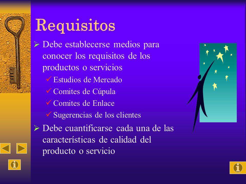 Requisitos Debe establecerse medios para conocer los requisitos de los productos o servicios Estudios de Mercado Comites de Cúpula Comites de Enlace S