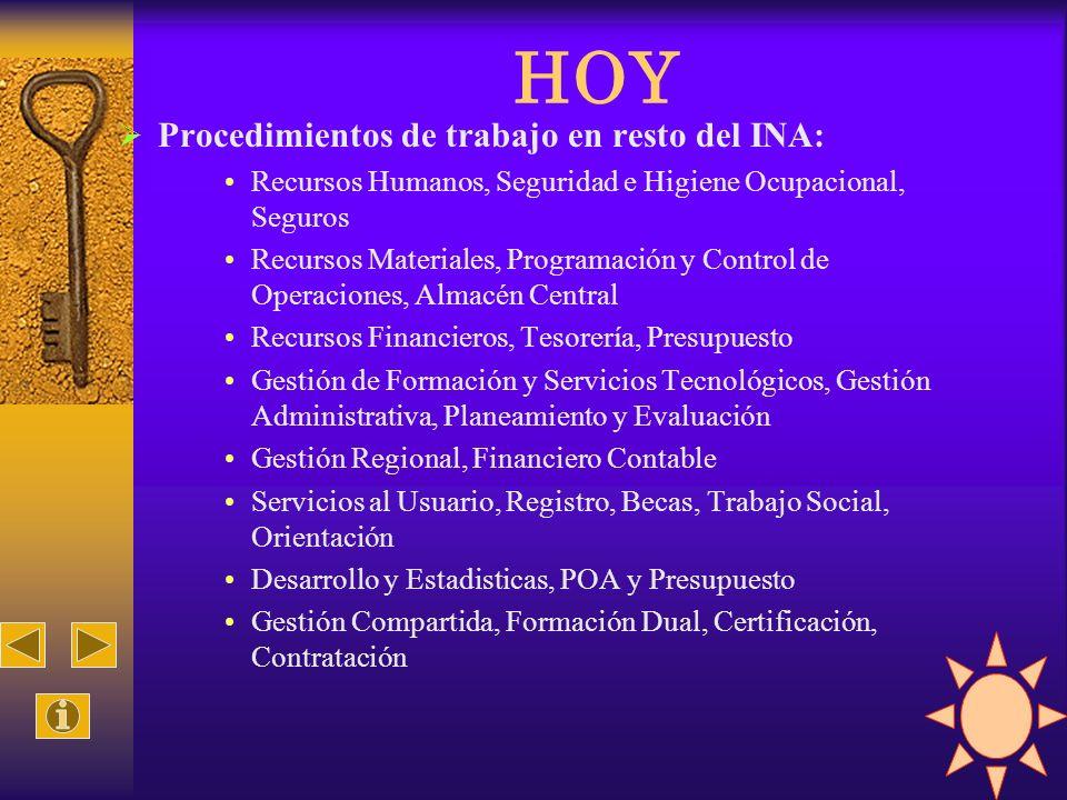 HOY Procedimientos de trabajo en resto del INA: Recursos Humanos, Seguridad e Higiene Ocupacional, Seguros Recursos Materiales, Programación y Control