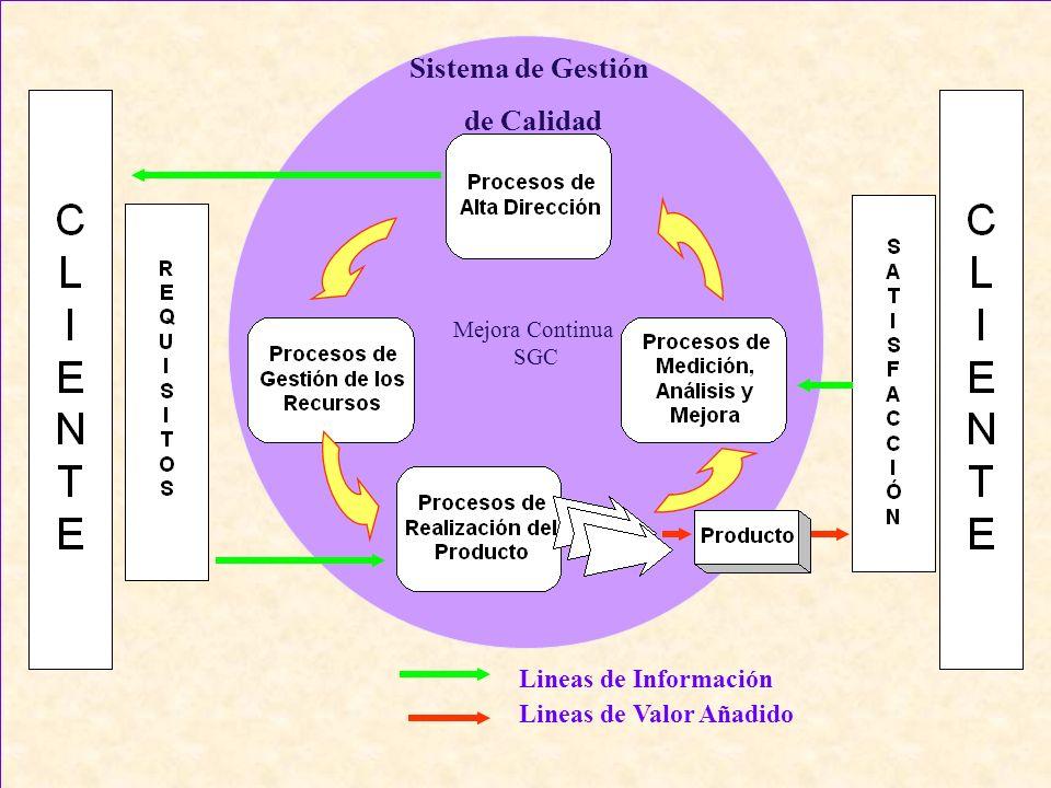 Lineas de Información Lineas de Valor Añadido Sistema de Gestión de Calidad Mejora Continua SGC