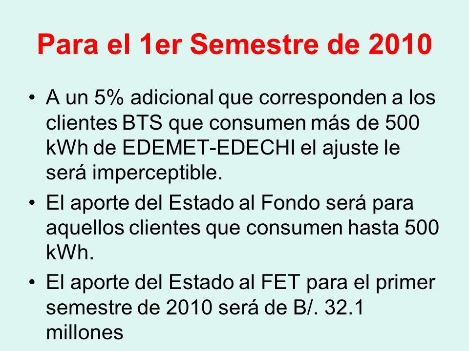 Precios Promedio Global FET 16.71 17.95