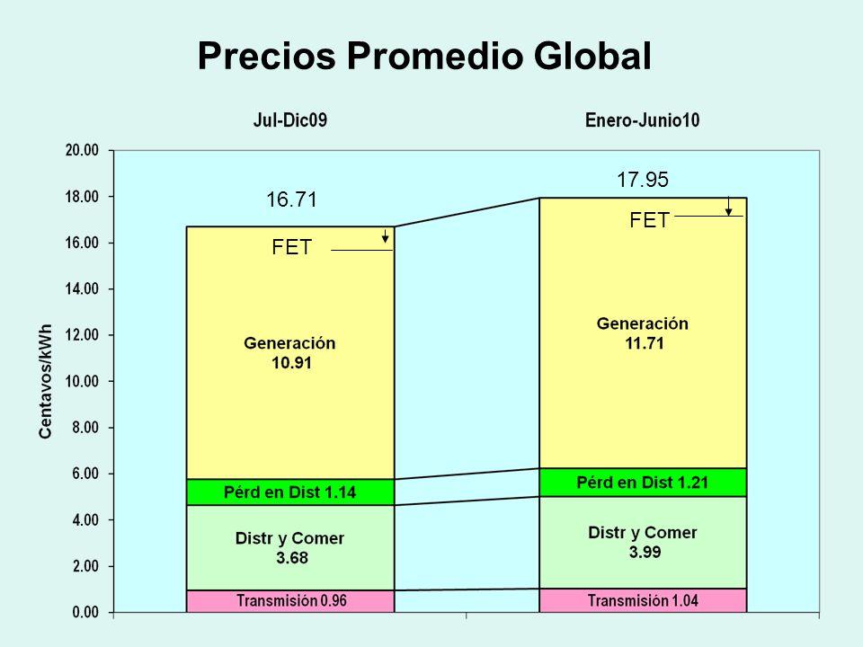 AJUSTE TARIFARIO (Sin FET) Tarifa Básica (promedio) Julio-Diciembre 2009 (B/./kWh) Pendiente Recuperar Enero-Junio 2009 (B/./kWh) Requerimientos Adicionales Enero-Junio 2010 (B/./kWh) Precio Promedio Tarifa Enero- Junio10 (B/./kWh) Variación Promedio (B/./kWh) EDEMET 0.16851-0.006880.017150.178770.01027 ELEKTRA 0.170410.003220.012020.185650.01525 EDECHI 0.14162-0.002390.012910.152140.01052 TOTAL 0.16711-0.002320.014670.179470.01236